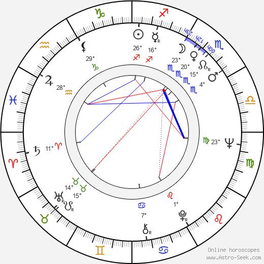 Roger E. Mosley birth chart, biography, wikipedia 2019, 2020