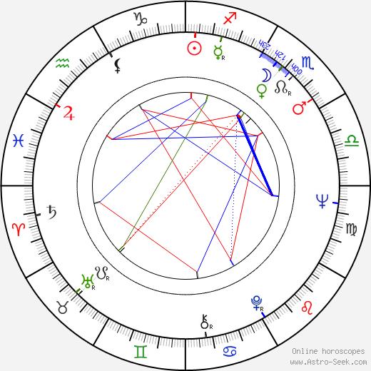 Roger E. Mosley astro natal birth chart, Roger E. Mosley horoscope, astrology