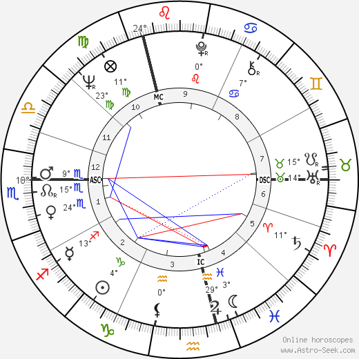 Rolf Wolfsohl birth chart, biography, wikipedia 2019, 2020