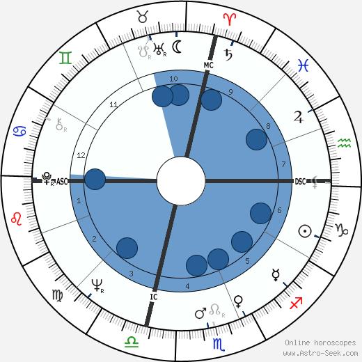 Rosalind Cash wikipedia, horoscope, astrology, instagram