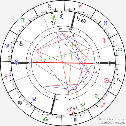 Rosalind Cash birth chart, Rosalind Cash astro natal horoscope, astrology