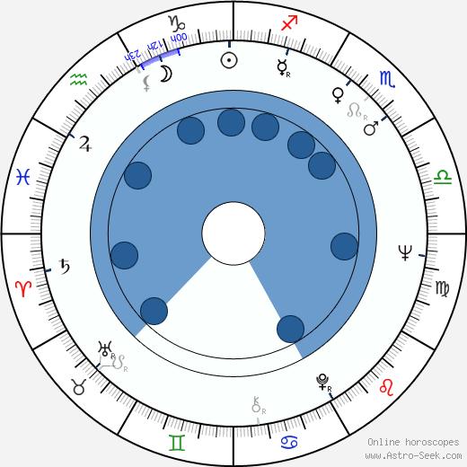 Tony Darrow wikipedia, horoscope, astrology, instagram