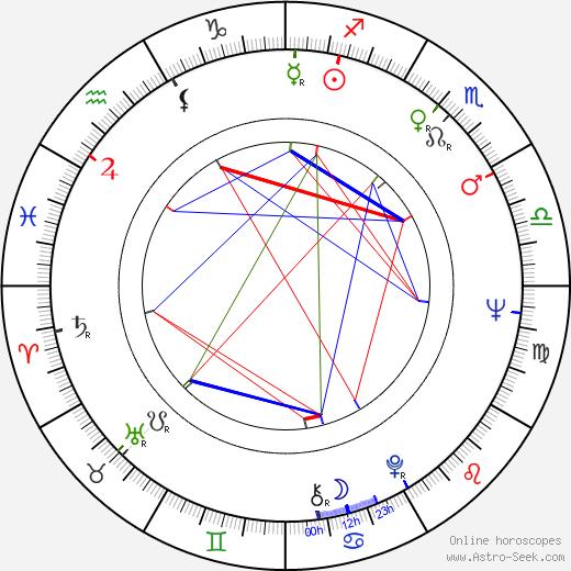 Waris Hussein день рождения гороскоп, Waris Hussein Натальная карта онлайн