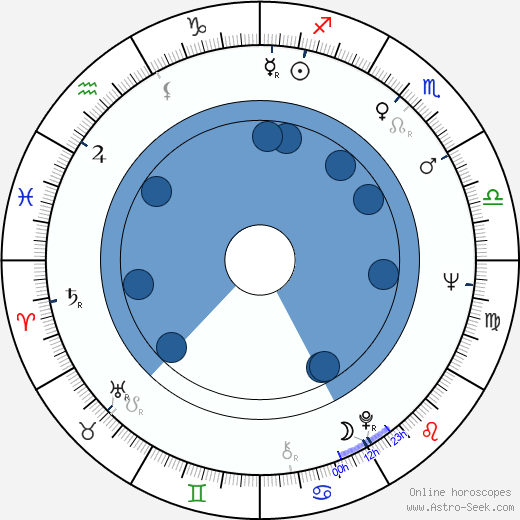 Zdeněk Kaloč wikipedia, horoscope, astrology, instagram