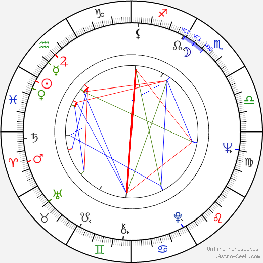 Anja Hatakka birth chart, Anja Hatakka astro natal horoscope, astrology