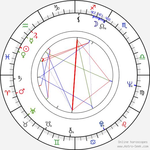 Artavazd Peleshian tema natale, oroscopo, Artavazd Peleshian oroscopi gratuiti, astrologia