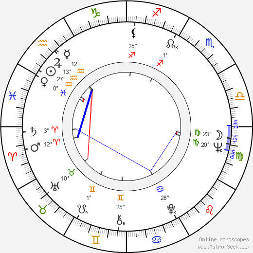 Barry Primus birth chart, biography, wikipedia 2020, 2021