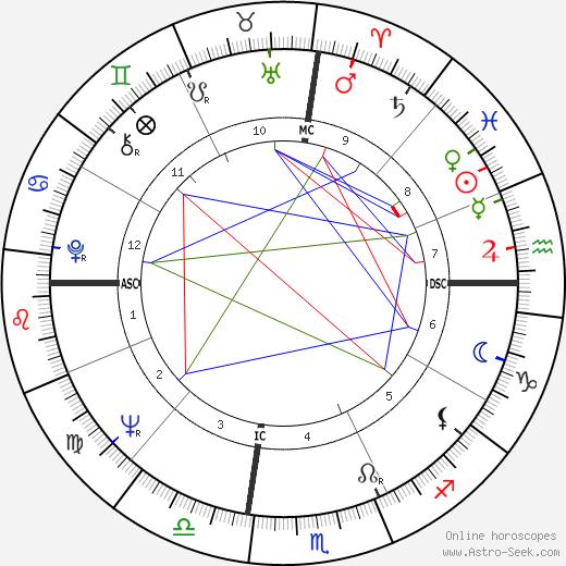 Diane Baker tema natale, oroscopo, Diane Baker oroscopi gratuiti, astrologia