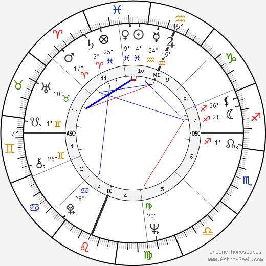 Diane Varsi birth chart, biography, wikipedia 2018, 2019