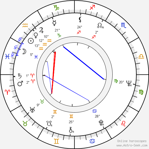 François Beukelaers birth chart, biography, wikipedia 2019, 2020