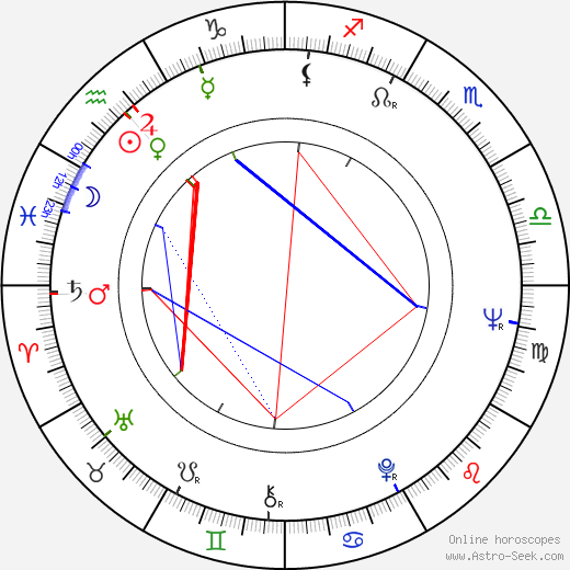 François Beukelaers astro natal birth chart, François Beukelaers horoscope, astrology