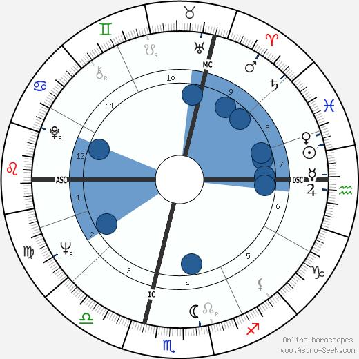 François Heutte wikipedia, horoscope, astrology, instagram