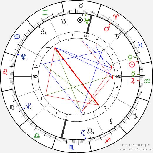 François Heutte tema natale, oroscopo, François Heutte oroscopi gratuiti, astrologia