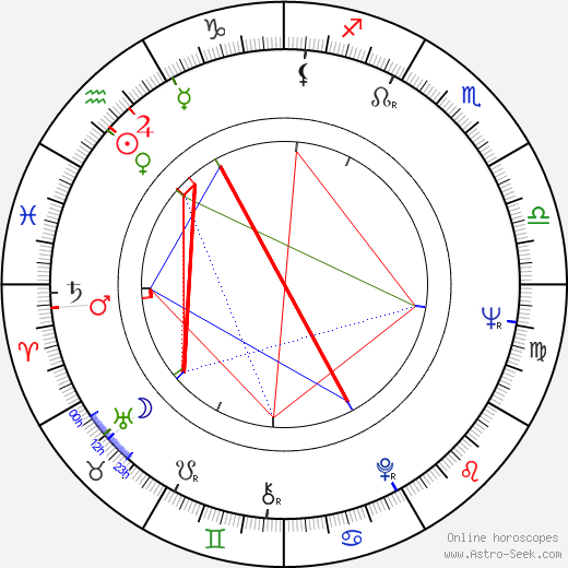 Georgi Dzhubrilov birth chart, Georgi Dzhubrilov astro natal horoscope, astrology