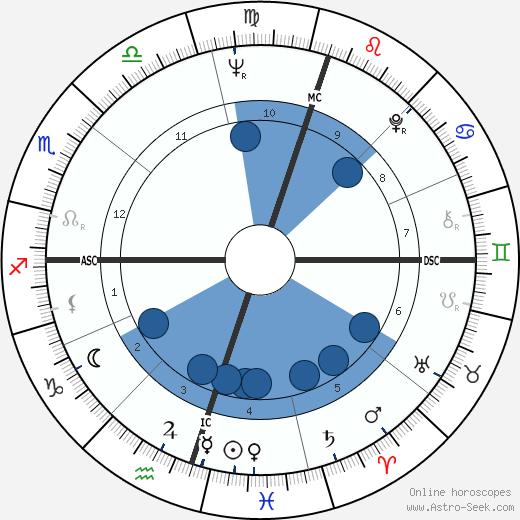 Herb Elliott wikipedia, horoscope, astrology, instagram