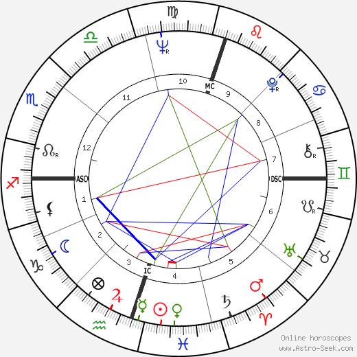 Herb Elliott tema natale, oroscopo, Herb Elliott oroscopi gratuiti, astrologia
