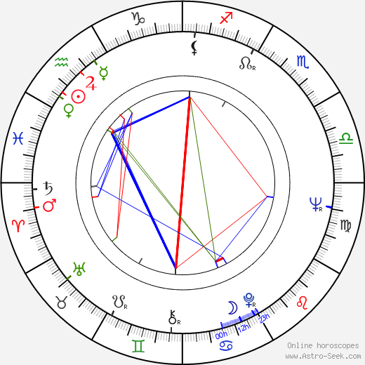 Howard Blake astro natal birth chart, Howard Blake horoscope, astrology