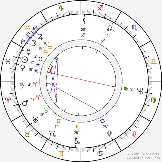 Iris-Lilja Lassila birth chart, biography, wikipedia 2019, 2020