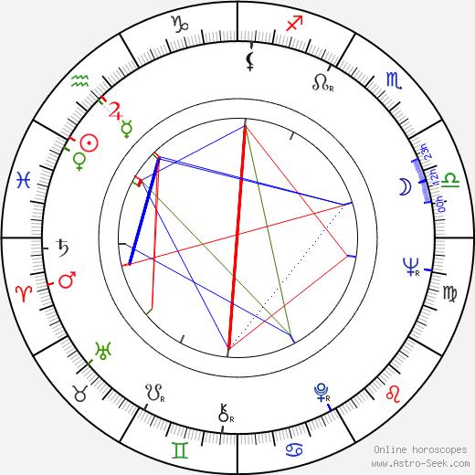 István Szabó birth chart, István Szabó astro natal horoscope, astrology