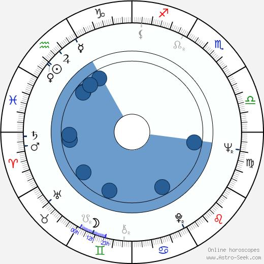 Jana Kremanová wikipedia, horoscope, astrology, instagram