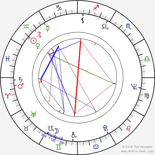 Jana Kremanová tema natale, oroscopo, Jana Kremanová oroscopi gratuiti, astrologia