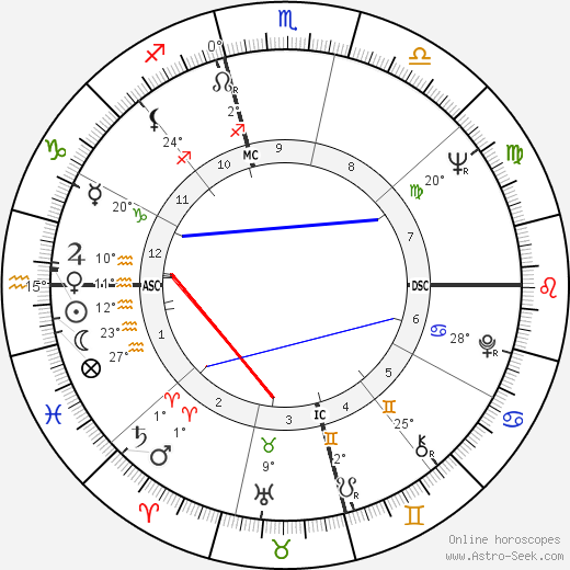 Jimmy Carl Black birth chart, biography, wikipedia 2019, 2020