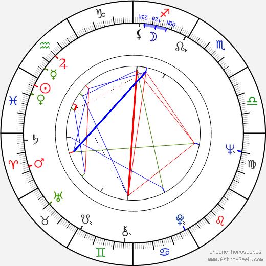 Jiří Menzel astro natal birth chart, Jiří Menzel horoscope, astrology