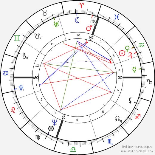 John Guare tema natale, oroscopo, John Guare oroscopi gratuiti, astrologia