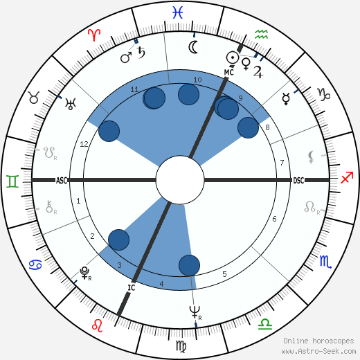 John Robert Hawkins wikipedia, horoscope, astrology, instagram