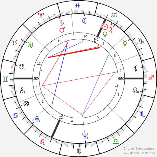 John Robert Hawkins tema natale, oroscopo, John Robert Hawkins oroscopi gratuiti, astrologia