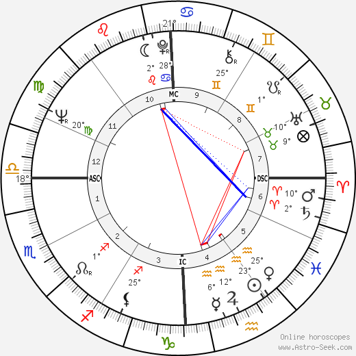 Judy Blume birth chart, biography, wikipedia 2018, 2019