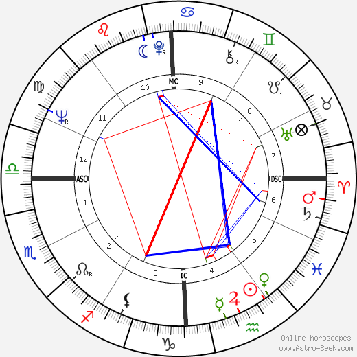 Judy Blume astro natal birth chart, Judy Blume horoscope, astrology