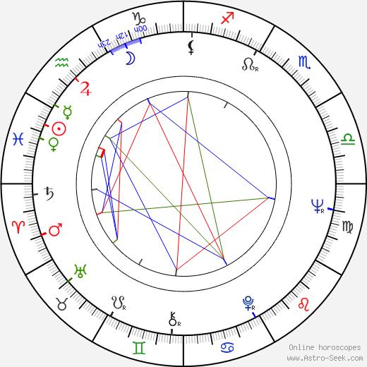 Margarita Volodina birth chart, Margarita Volodina astro natal horoscope, astrology