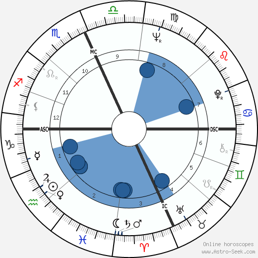Martin Greif wikipedia, horoscope, astrology, instagram