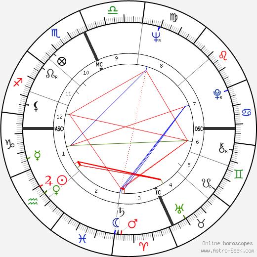 Martin Greif день рождения гороскоп, Martin Greif Натальная карта онлайн