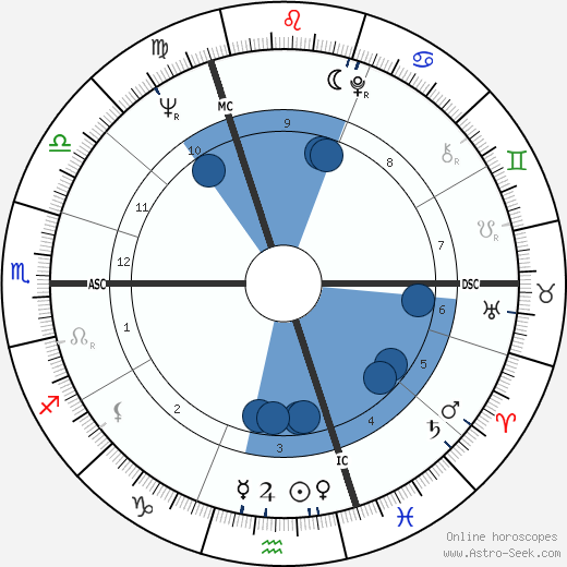 Oliver Reed wikipedia, horoscope, astrology, instagram