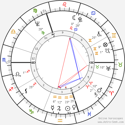 Oliver Reed birth chart, biography, wikipedia 2018, 2019