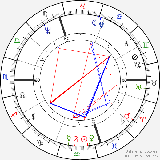Oliver Reed astro natal birth chart, Oliver Reed horoscope, astrology