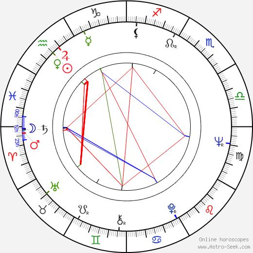 Pieter Verhoeff birth chart, Pieter Verhoeff astro natal horoscope, astrology