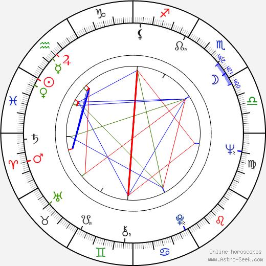 Рене Муньос René Muñoz день рождения гороскоп, René Muñoz Натальная карта онлайн