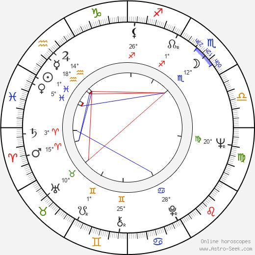 Richard Beymer birth chart, biography, wikipedia 2018, 2019