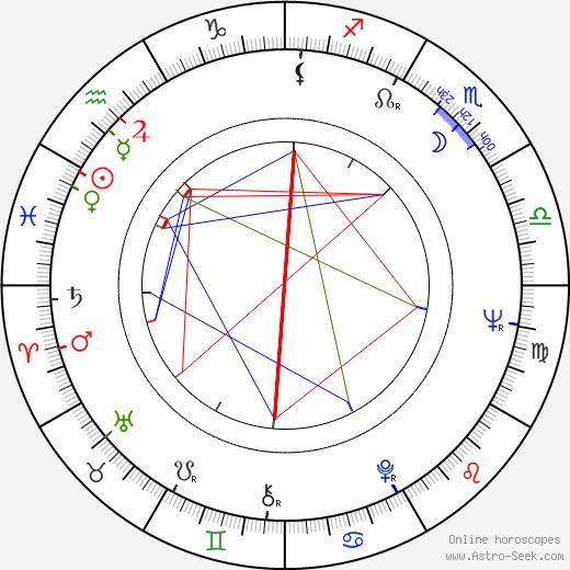 Richard Beymer astro natal birth chart, Richard Beymer horoscope, astrology