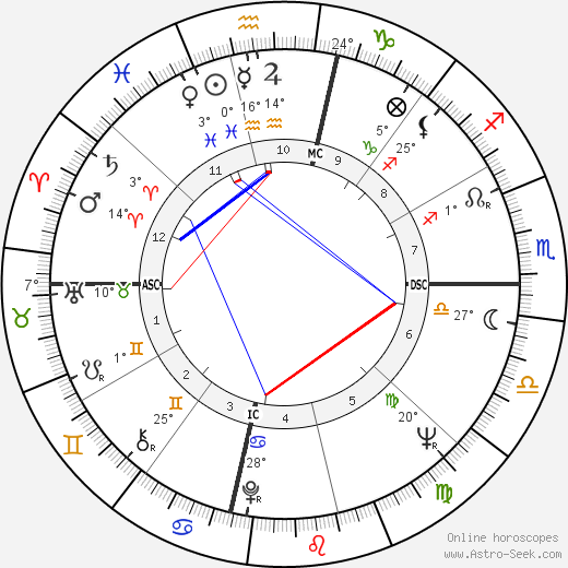 Rika Zaraï birth chart, biography, wikipedia 2019, 2020