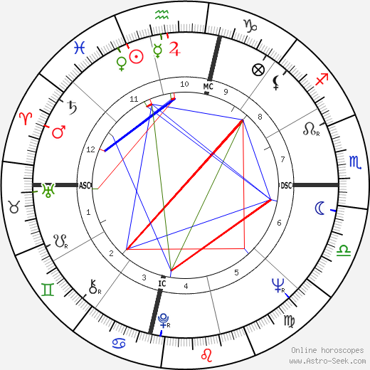 Rika Zaraï astro natal birth chart, Rika Zaraï horoscope, astrology