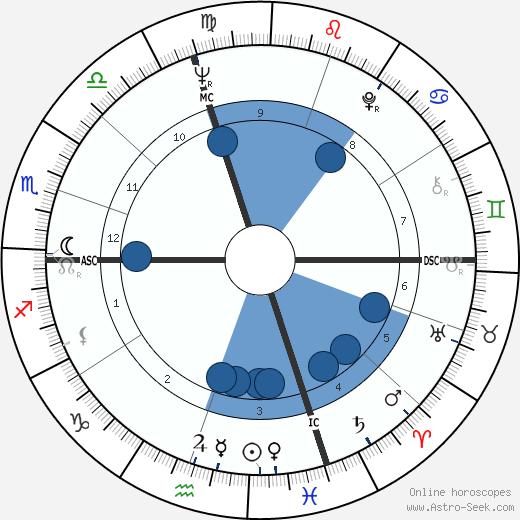 Robert Christophe wikipedia, horoscope, astrology, instagram