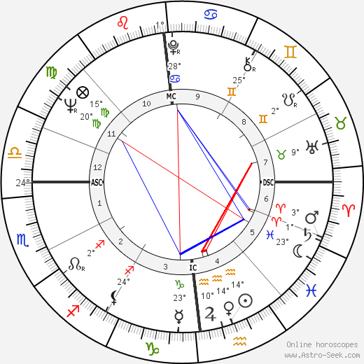 Tony Marshall birth chart, biography, wikipedia 2018, 2019