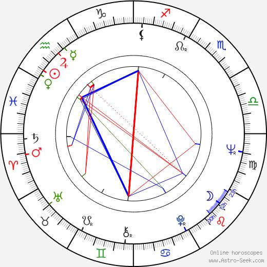 Turkka Lehtinen birth chart, Turkka Lehtinen astro natal horoscope, astrology