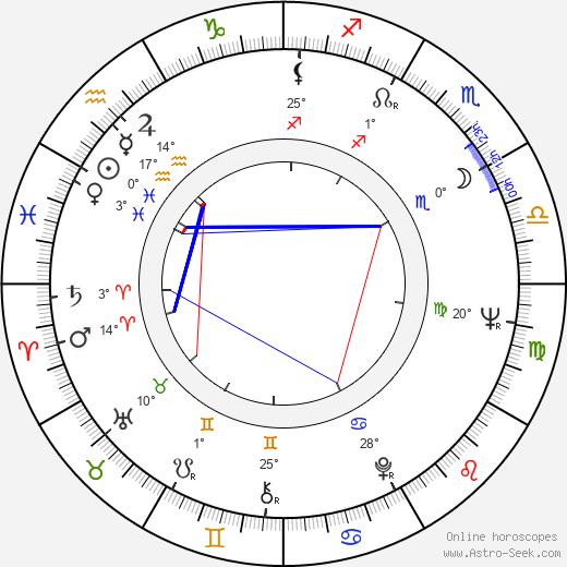 Uzmaan Saparov birth chart, biography, wikipedia 2019, 2020