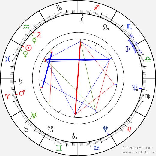 Uzmaan Saparov birth chart, Uzmaan Saparov astro natal horoscope, astrology
