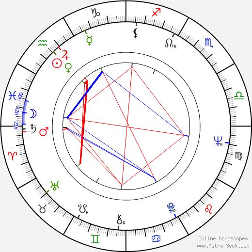 Victor Buono tema natale, oroscopo, Victor Buono oroscopi gratuiti, astrologia